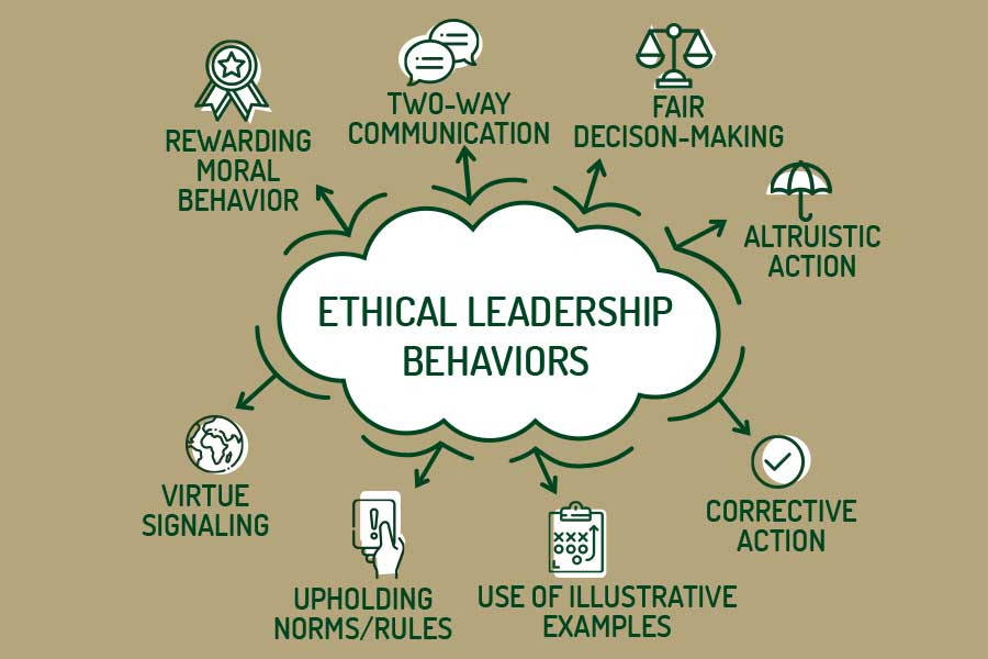 Belk College faculty researching ethical behaviors to teach leadership