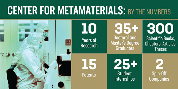 Driving innovation in energy, medicine, defense, communications, Center for Metamaterials receives third round of NSF funding