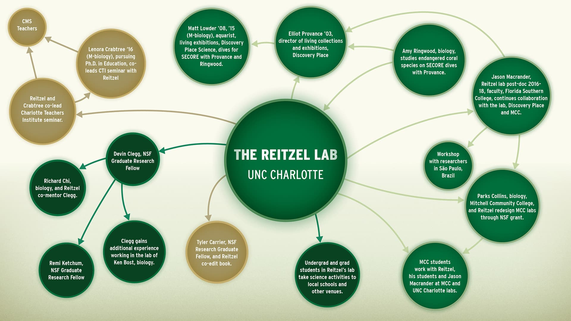 The Reitzel Lab at UNC Charlotte
