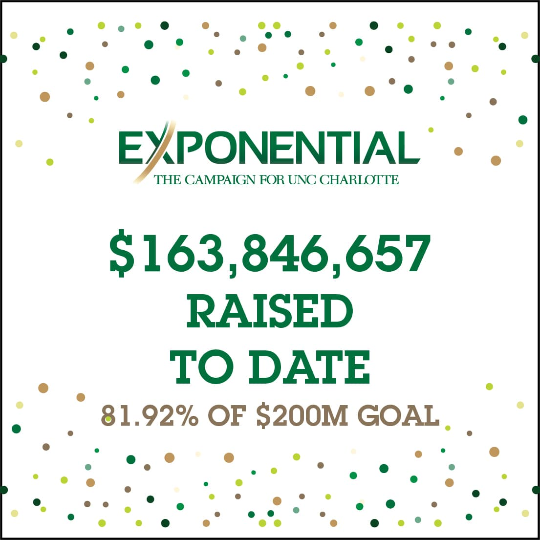 Exponential: $163,846,657 raised to date - 81.92% of $200M goal