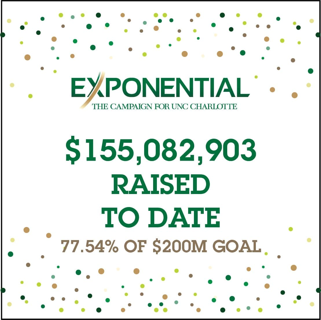 Exponential: $155,082,903 raised to date - 77.54% of $200M goal