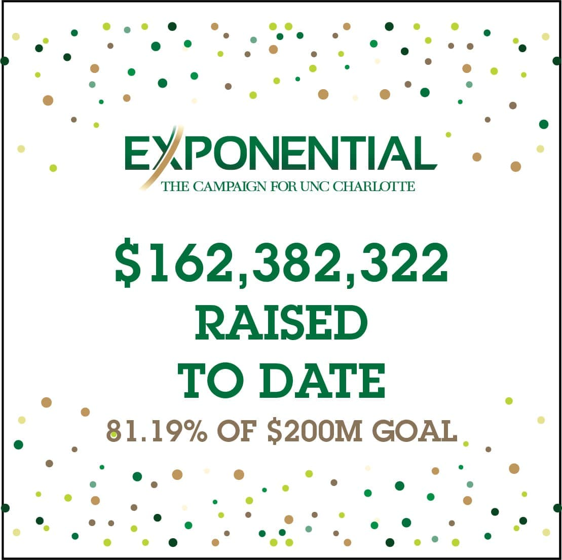 Exponential: $162,382,322 raised to date - 81.19% of $200M goal