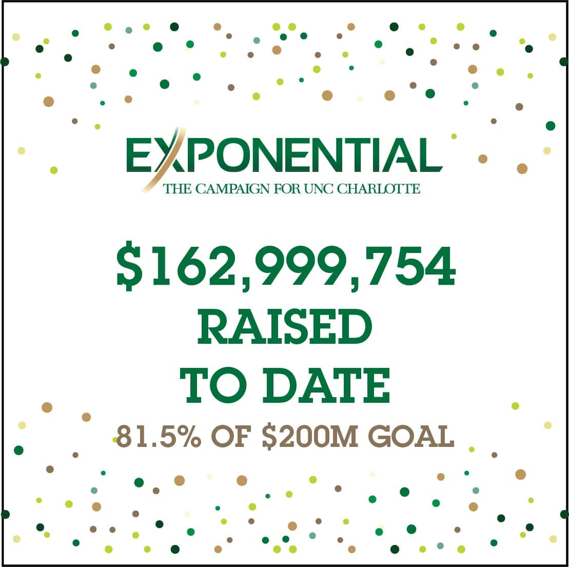 Exponential: $162,999,754 raised to date - 81.5% of $200M goal