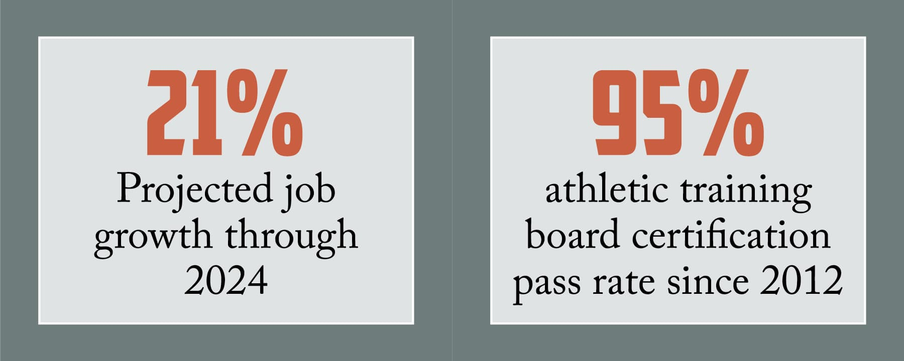 21 percent projected growth through 2024; 95 percent athletic training board certification pass rate since 2012